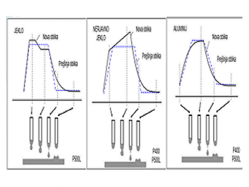 WELBEE PULSE – pulzno varjenje za različne materiale